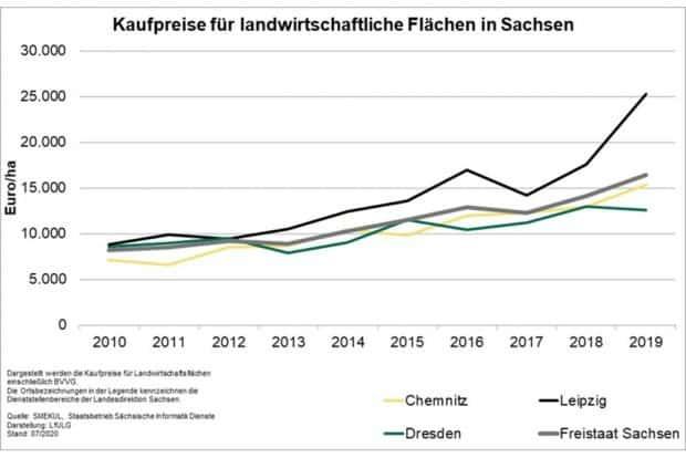 Steigerung der Preise für landwirtschaftliche Flächen in Sachsen seit 2010. Grafik: Freistaat Sachsen, Statistisches Landesamt