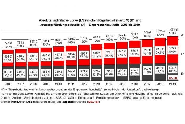 Entwicklung von SGB-II-Leistungen und Armutsgefährdungsschwelle. Grafik: BIAJ