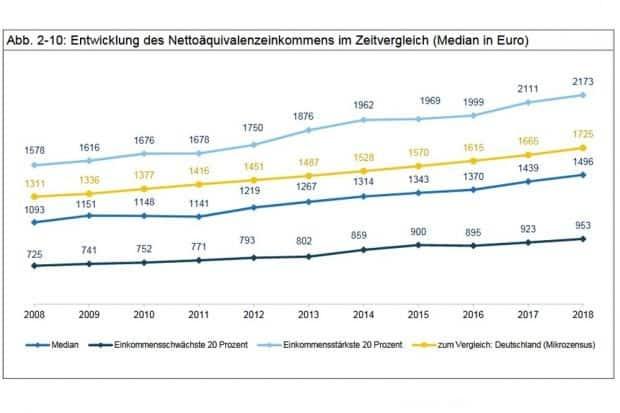 Wie die Einkommen der oberen und der unteren 20 Prozent in Leipzig immer weiter auseinander gehen. Grafik: Stadt Leipzig, Bürgerumfrage 2018