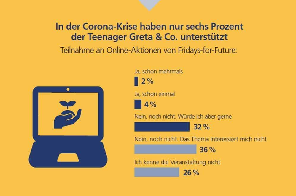 Mitten im Shutdown abgefragt: Ergebnisse der Jugend-Digitalstudie. Grafik: Postbank