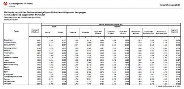 Bundesländer nach Bruttomonatsgehältern 2019. Grafik: Arbeitsagentur Sachsen