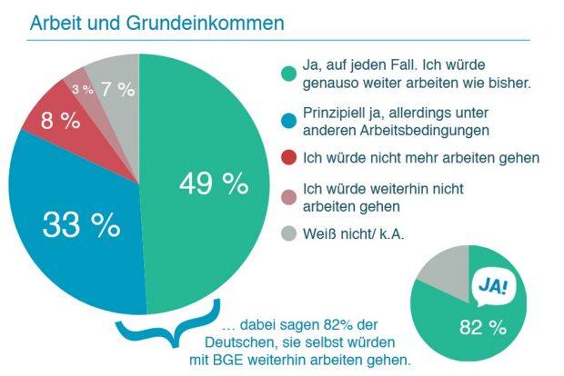 Umfrage 2016: Wer würde denn dann noch arbeiten wollen? Grafik: Mein Grundeinkommen