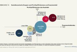 Wie unterschiedliche soziale Gruppen den gesellschaftlichen Zusammenhalt empfinden. Grafik: Bertelsmann Stiftung
