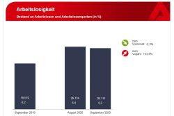 Entwicklung der Arbeitslosigkeit August zu September 2020. Grafik: Arbeitsagentur Leipzig