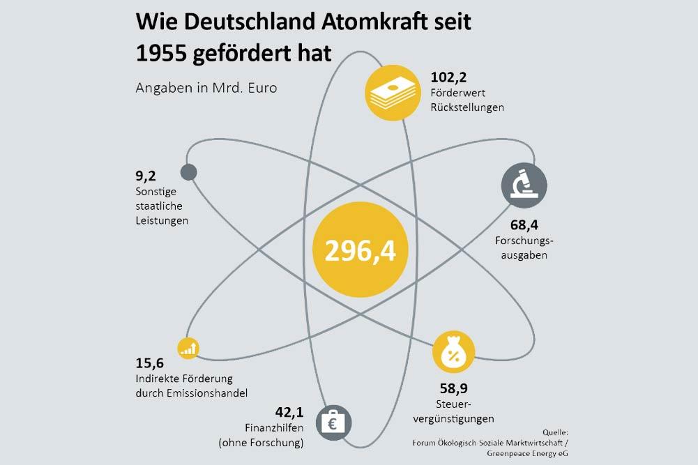 Wie die Atomkraft in Deutschland mit Milliarden gefördert wurde. Grafik: Greenpeace Energy