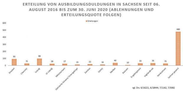 Ausbildungsduldung in Sachsen. Grafik: Sächsischer Flüchtlingsrat