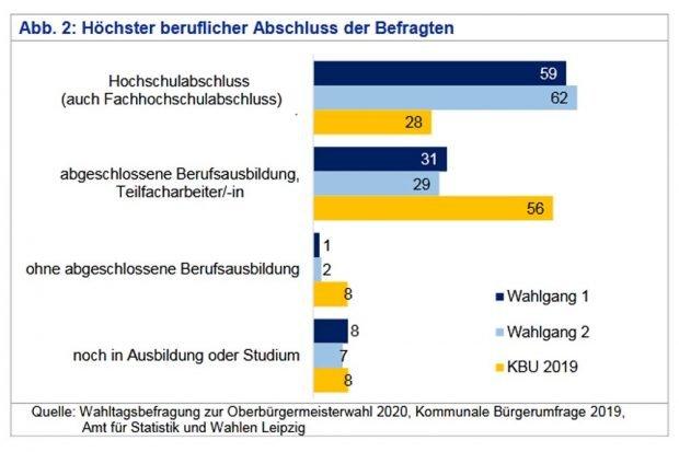 Die Wählergruppen nach höchstem beruflichen Abschluss. Grafik: Stadt Leipzig, Quartalsbericht 1 / 2020