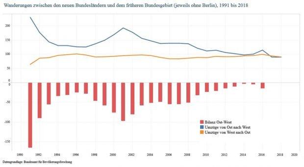 Deutsch-deutsche Binnenwanderungen seit 1991. Grafik: Berlin-Institut