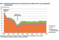 Entwicklung der CO2-Emissionen 1990 bis 2017 in Sachsen. Grafik: Freistaat Sachsen, Statistisches Landesamt