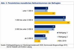Die Leipziger Wählergruppen nach Einkommen. Grafik: Stadt Leipzig / Quartalsbericht 1 / 2020