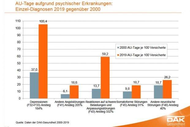 Psychische Erkrankungen nach Einzeldiagnosen. Grafik: DAK