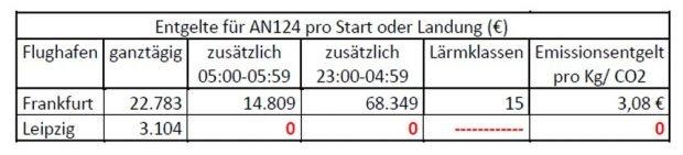 """Entgelte für die AN124 in Frankfurt und Leipzig. Grafik: BI """"Gegen die neue Flugroute"""""""