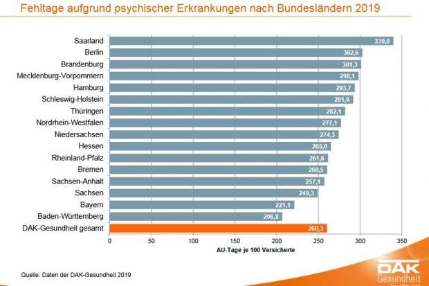 Fehltage durch psychische Erkrankungen nach Bundesländern. Grafik: DAK