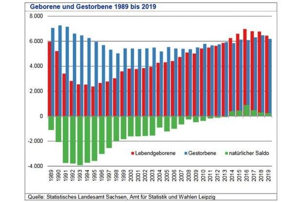 Entwicklung von Geburten- und Sterbezahlen in Leipzig. Grafik: Stadt Leipzig, Quartalsbericht 1 / 2020