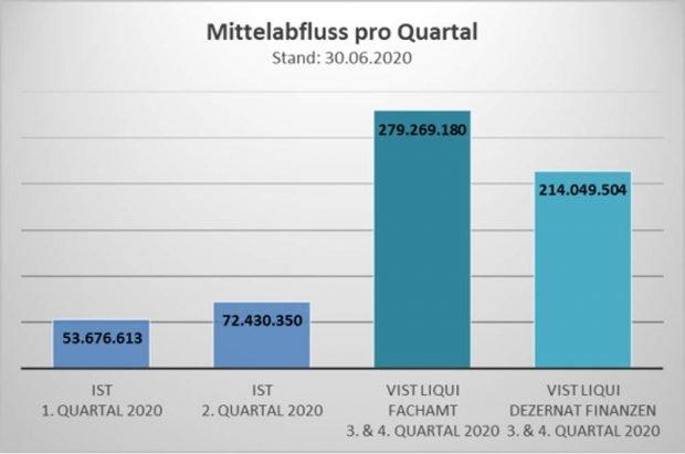 Die reduzierte Investitionsprognose für 2020. Grafik: Stadt Leipzig, Finanzdezernat