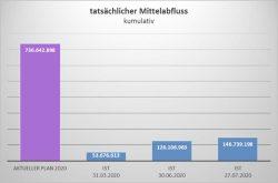 Kumulierte Investitionsausgaben: Über 700 Millionen Euro hätte Leipzig verbauen dürfen. Grafik: Stadt Leipzig, Finanzdezernat