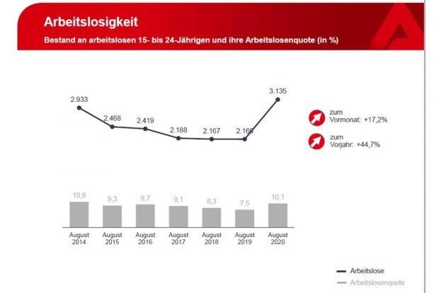 Entwicklung der Arbeitslosigkeit bei jüngeren Beschäftigten. Grafik: Arbeitsagentur Leipzig