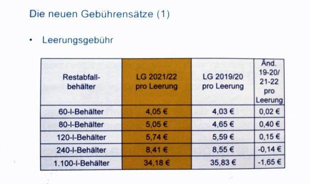 Entwicklung der Leerungsgebühr. Grafik: Stadt Leipzig