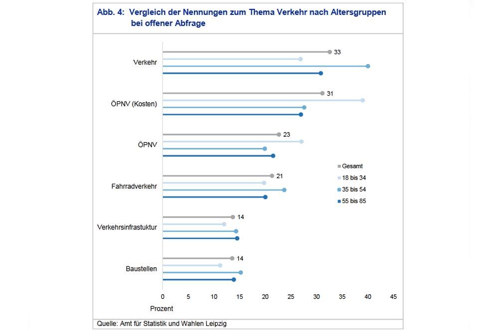 Die unterschiedliche Wahrnehmung von Verkehrsproblemen nach Altersgruppen. Grafik: Stadt Leipzig / Quartalsbericht 1 / 2020