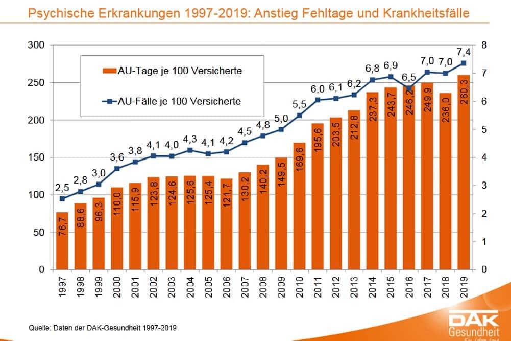 Zunahme der psychischen Erkrankungen seit 2000. Grafik: DAK