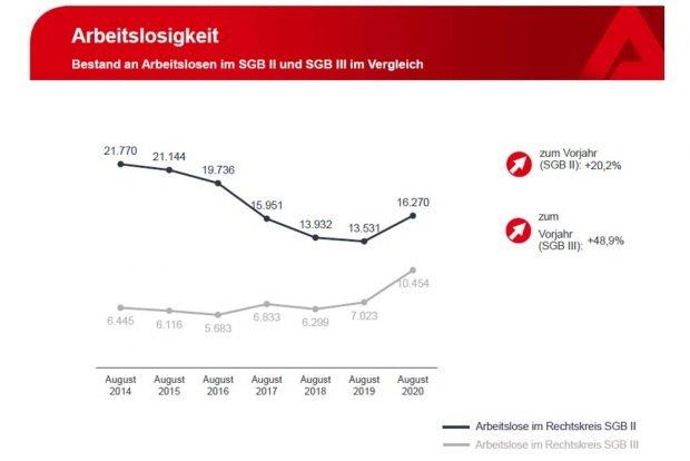 """Entwicklung der Arbeitslosigkeit in den Bereichen SGB 2 (""""Hartz IV"""") und SGB 3 (ALG I). Grafik: Arbeitsagentur Leipzig"""