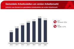 Entwicklung der als frei gemeldeten Stellen in Leipzig. Grafik: Arbeitsagentur Leipzig