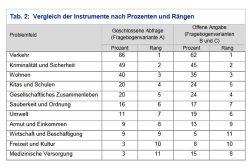 Wie sich die Probleme bei geschlossenen und offenen Antwortmöglichkeiten unterscheiden. Grafik: Stadt Leipzig, Quartalsbericht 1/ 2020