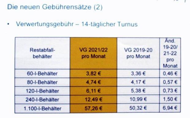 Entwicklung der Verwerungsgebühr. Grafik: Stadt Leipzig