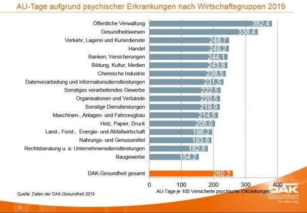 Psychische Erkrankungen nach Wirtschaftsgruppen. Grafik: DAK