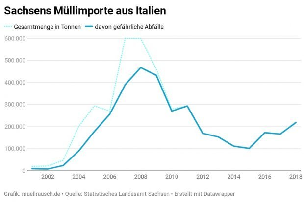 Diagramm Sachsens Müllimporte aus Italien 2001-2018. Grafik: müllrausch.de