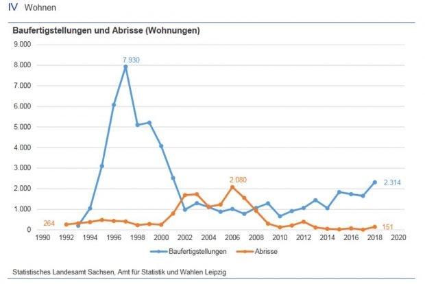 2006 war der Höhepunkt der Wohnungsabrisse in Leipzig. Grafik: Stadt Leipzig, Amt für Statistik und Wahlen