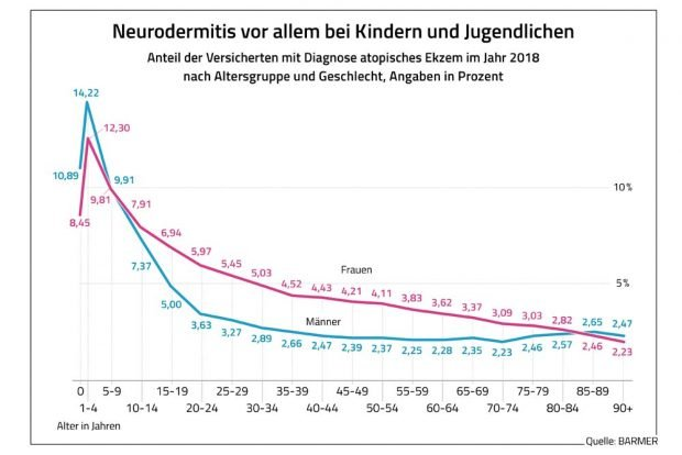 Neurodermitis nach Alter der Patienten. Grafik: Barmer