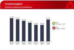 Gemeldete Arbeitslose in Leipzig. Grafik: Arbeitsagentur Leipzig