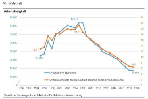 Arbeitslosigkeit in Leipzig. Grafik: Stadt Leipzig, Amt für Statistik und Wahlen