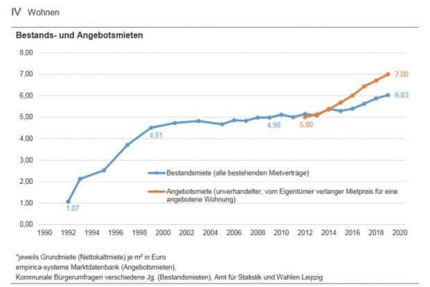Stabile Mieten in Leipzig bis 2012 - dann wurde es teurer auf dem Leipziger Wohnungsmarkt. Grafik: Stadt Leipzig / Amt für Statistik und Wahlen