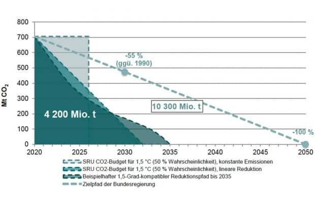 Wie Deutschland es schaffen kann, sein verbleibendes CO2-Budget einzuhalten. Grafik: Fridays for Future