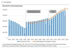 Die Entwicklung der offiziellen Leipziger Einwohnerzahlen seit 1990. Grafik: Stadt Leipzig, Amt für Statistik und Wahlen