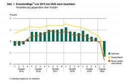 Entwicklung der Erwerbstätigenzahl in Sachsen. Grafik: Freistaat Sachsen, Statistisches Landesamt