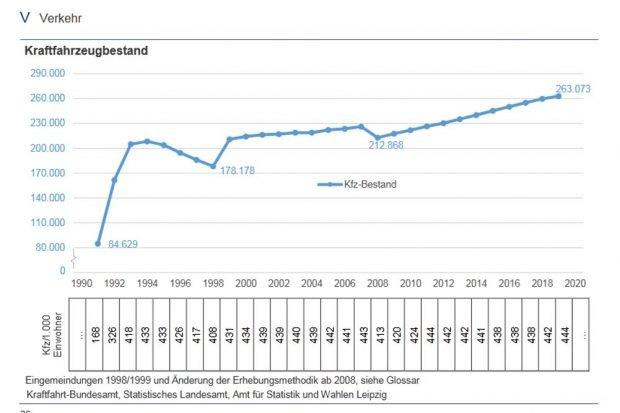 Entwicklung des Leipziger Kfz-Bestandes. Grafik: Stadt Leipzig / Amt für Statistik und Wahlen