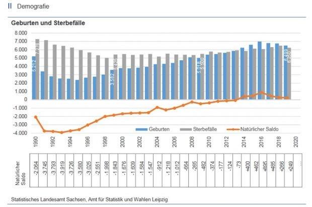 Entwicklung der Geburten und Sterbefälle in Leipzig seit 1990. Grafik: Stadt Leipzig, Amt für Statistik und Wahlen