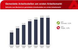Gemeldete freie Stellen in Leipzig. Grafik: Arbeitsagentur Leipzig