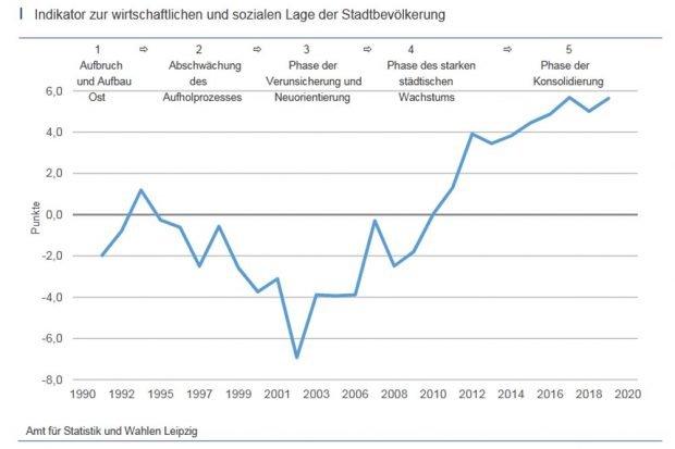 Errechneter Indikator zur wirtschaftlichen und sozialen Lage der Stadtbevölkerung. Grafik: Stadt Leipzig / Amt für Statistik und Wahlen