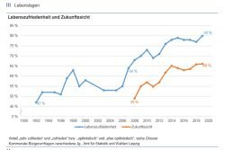Lebenszufriedenheit und Zukunftssicht der Leipziger: Erst mit Porsche und BMW ging es ab 2005 wieder aufwärts. Grafik: Stadt Leipzig, Amt für Statistik und Wahlen