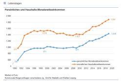 Bis 2010 stagnierten die Nettoeinkommen in Leipzig. Erst seitdem wachsen sie wieder. Grafik: Stadt Leipzig / Amt für Statistik und Wahlen