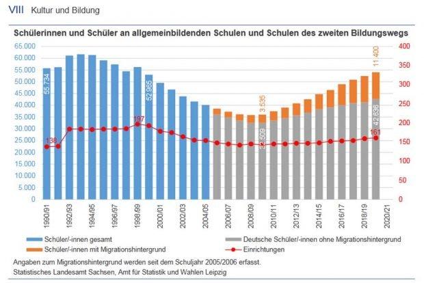 Schülerinnen und Schüler in Leipziger Schulen. Grafik: Stadt Leipzig, Amt für Statistik und Wahlen