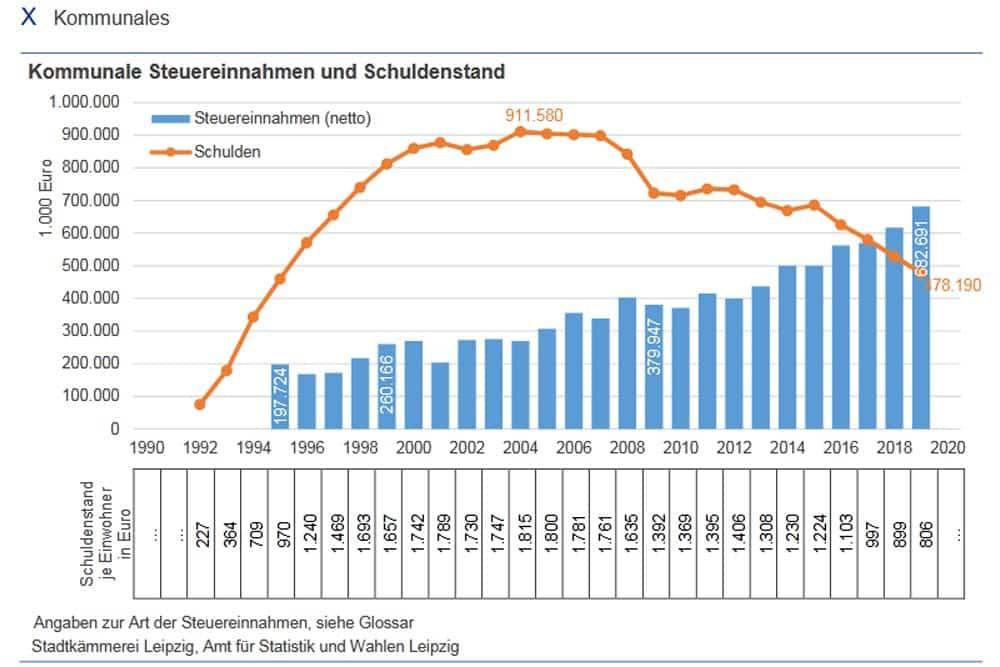 Entwicklung von Schulden und Steuereinnahmen der Stadt Leipzig. Grafik: Stadt Leipzig,Amt für Statistik und Wahlen