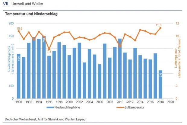 Temperatur und Niederschläge in Leipzig seit 1990. Grafik: Stadt Leipzig / Amt für Statistik und Wahlen