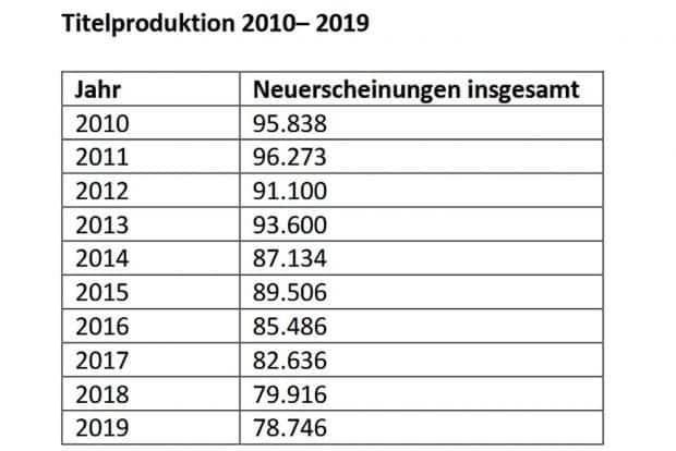 Entwicklung der Titelproduktion in Deutschland. Grafik: Börsenverein SaSAThü