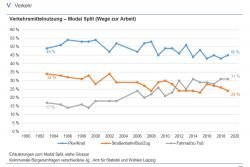 Wie sich die Verkehrsmittelnutzung der Leipziger veränderte. Grafik: Stadt Leipzig / Amt für Statistik und Wahlen
