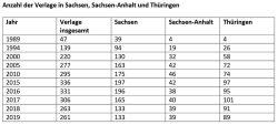 Entwicklung der Verlage in Mitteldeutschland. Grafik: Börsenverein SaSAThü